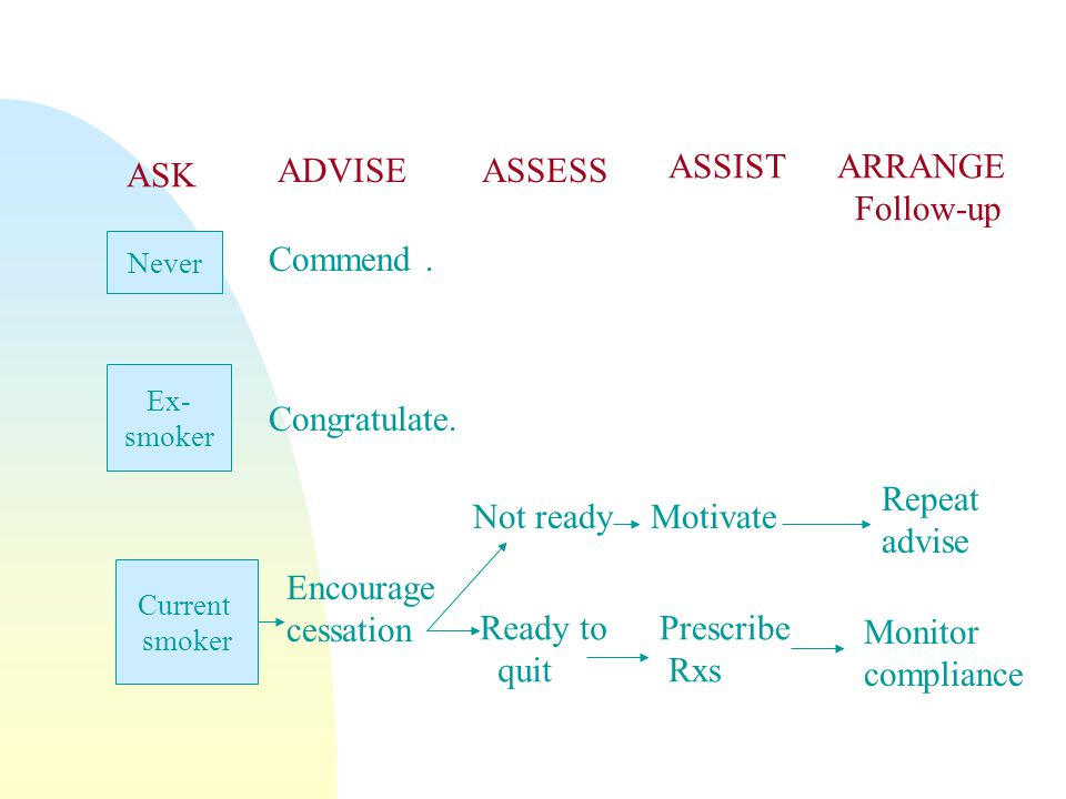 ADVISE ASSESS ASSIST ARRANGE Follow-up ASK Commend . Congratulate.