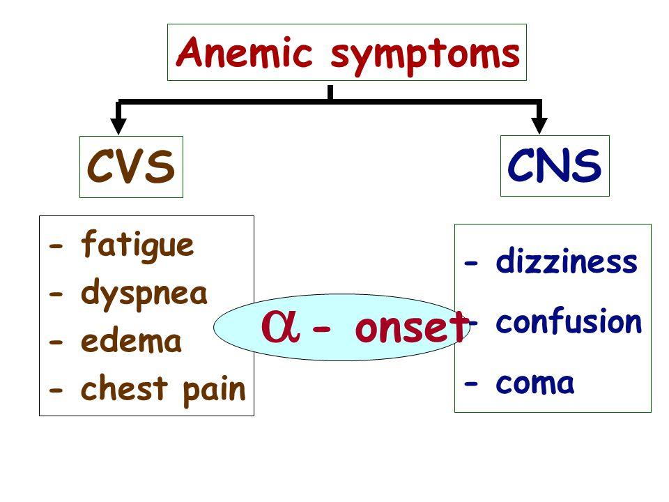 a CVS CNS - onset Anemic symptoms - fatigue - dizziness - dyspnea