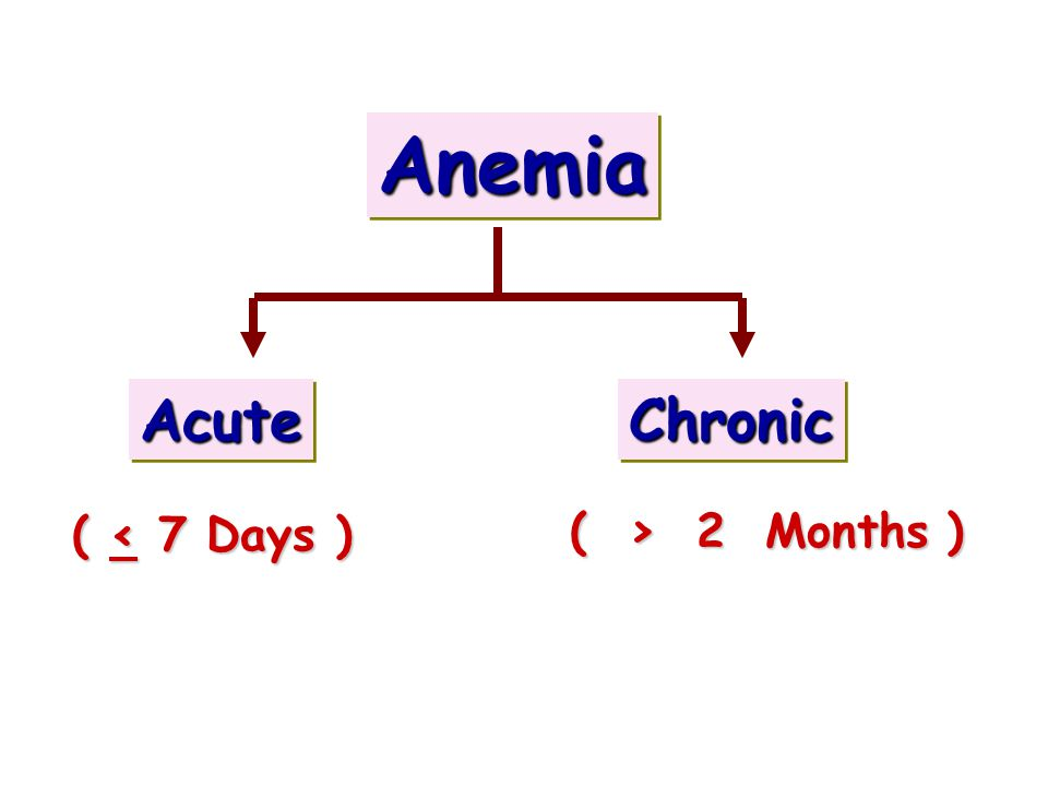 Anemia Acute Chronic ( < 7 Days ) ( > 2 Months )