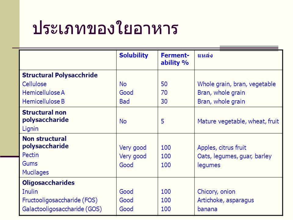ประเภทของใยอาหาร Solubility Ferment-ability % แหล่ง