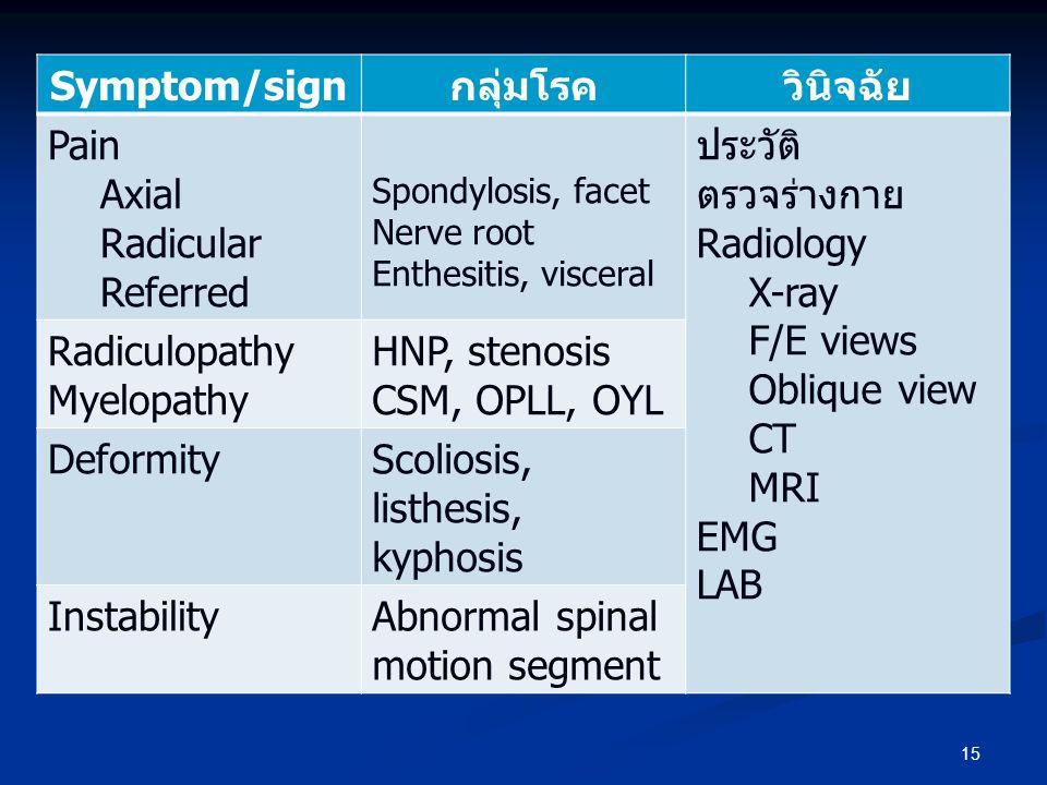 Symptom/sign กลุ่มโรค วินิจฉัย