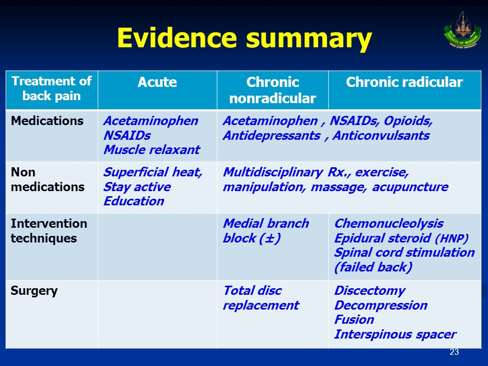 Evidence summary Acute Chronic nonradicular Chronic radicular