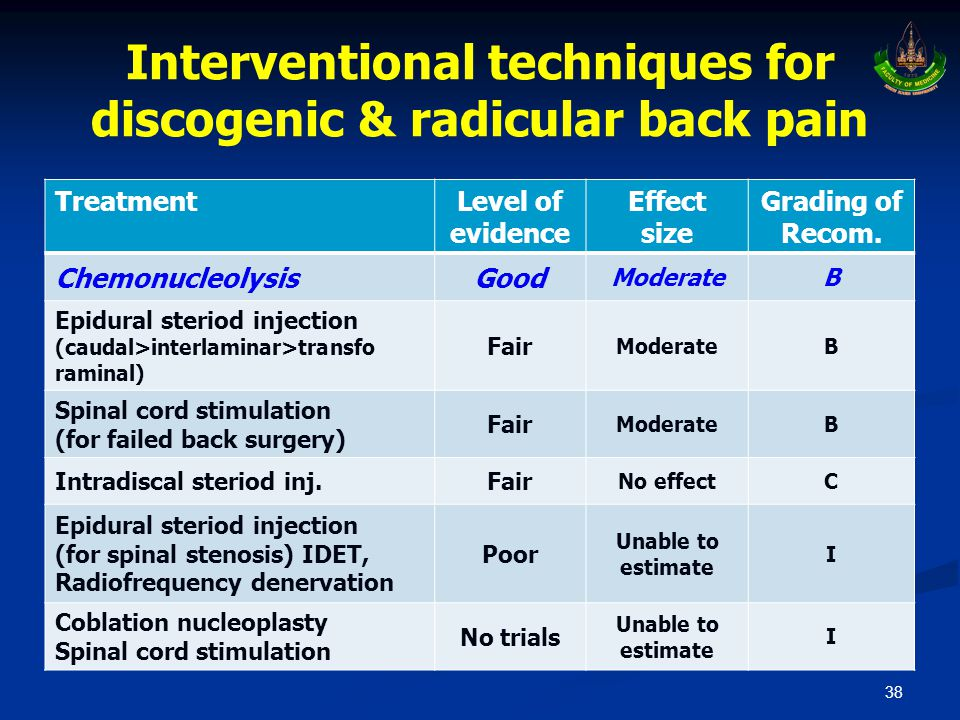Interventional techniques for discogenic & radicular back pain