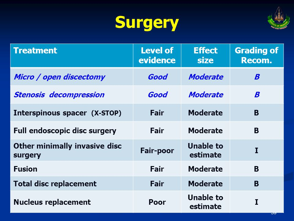 Surgery Treatment Level of evidence Effect size Grading of Recom.