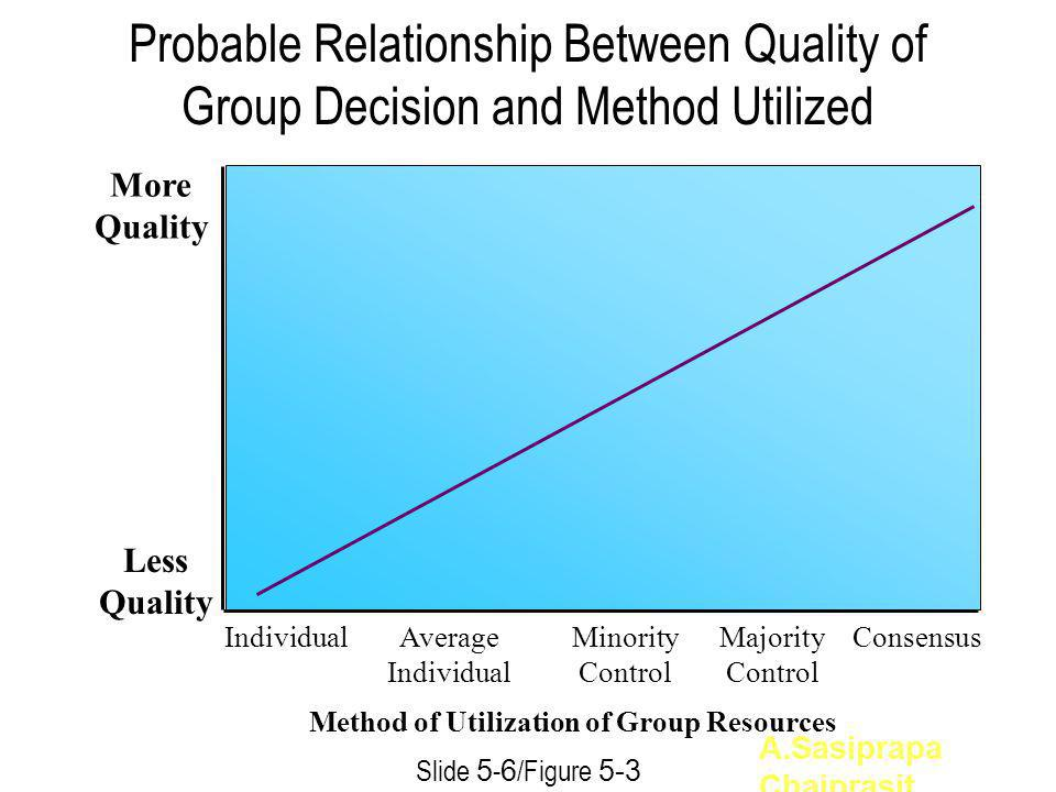 Method of Utilization of Group Resources