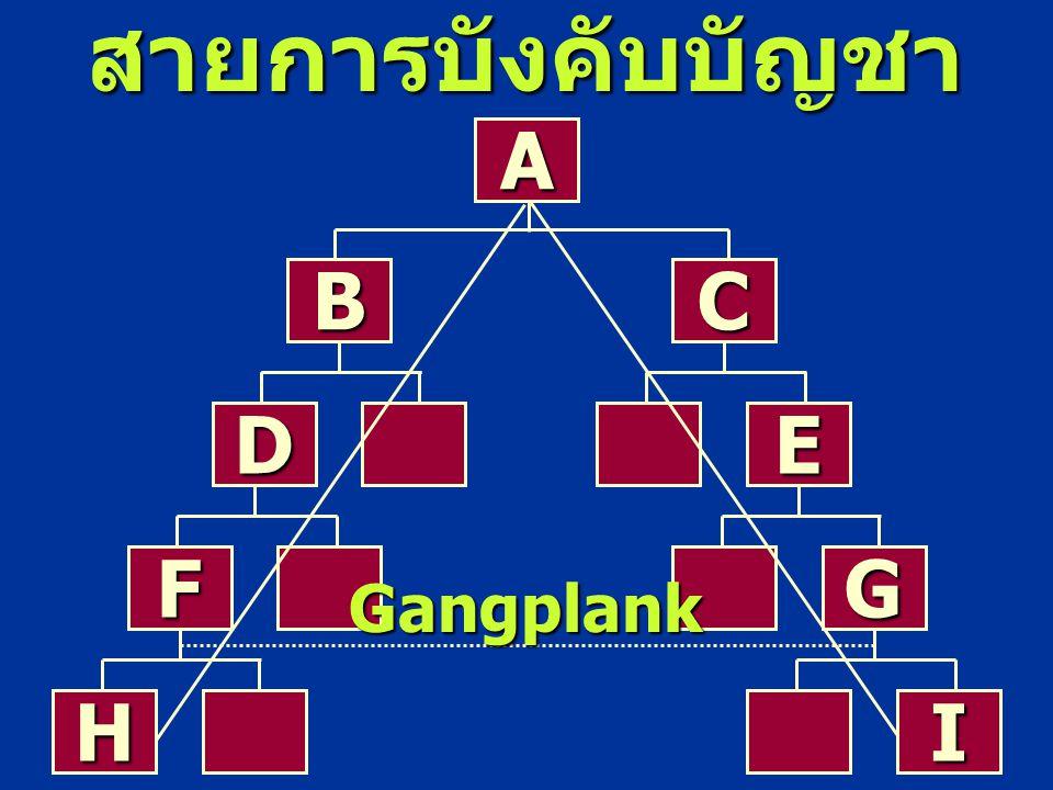 สายการบังคับบัญชา A C B F D G E H I Gangplank
