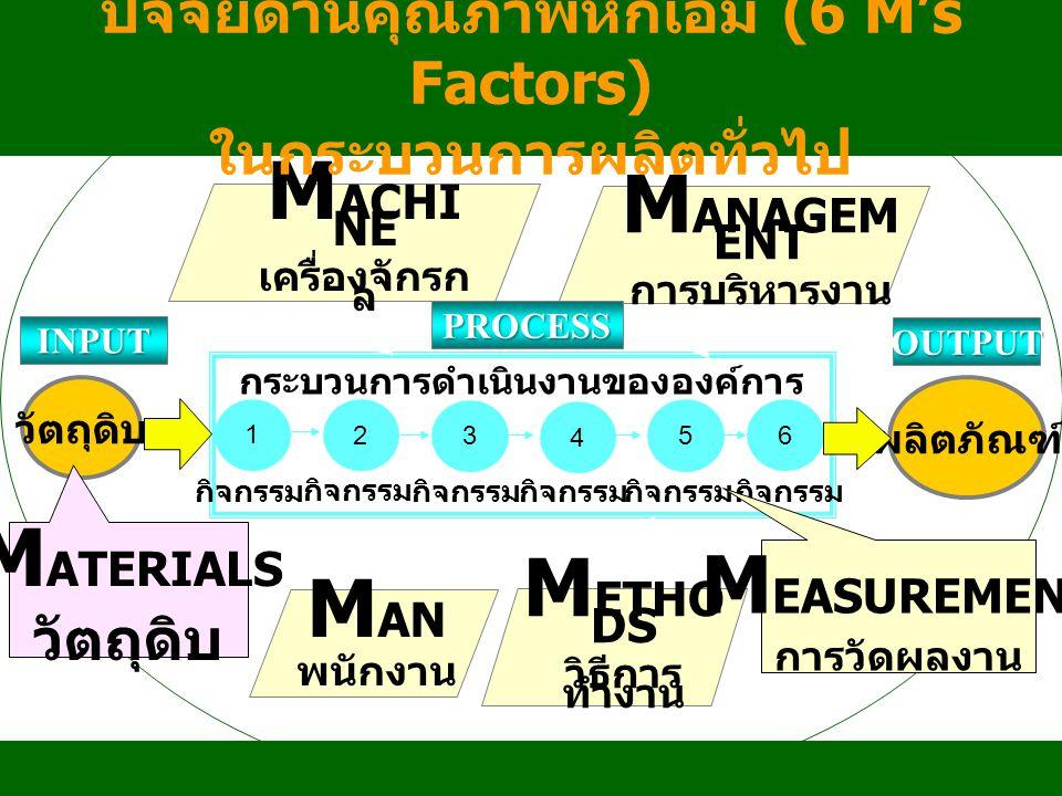 ปัจจัยด้านคุณภาพหกเอ็ม (6 M's Factors) ในกระบวนการผลิตทั่วไป