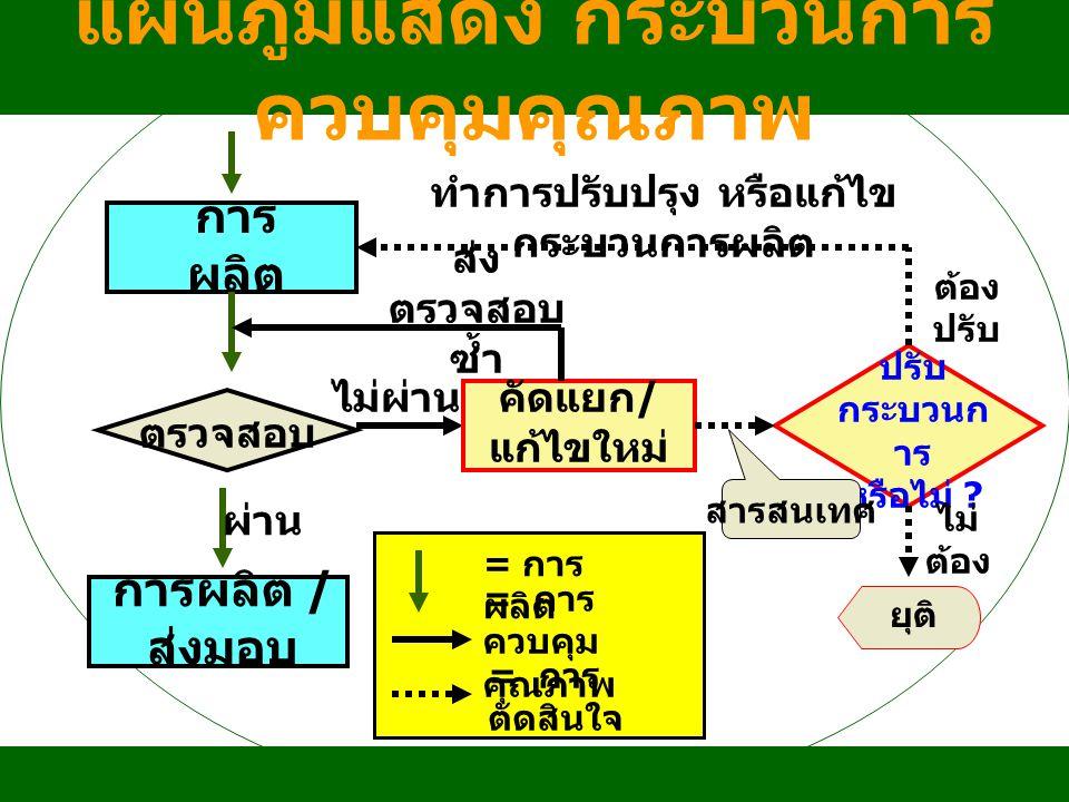 แผนภูมิแสดง กระบวนการควบคุมคุณภาพ