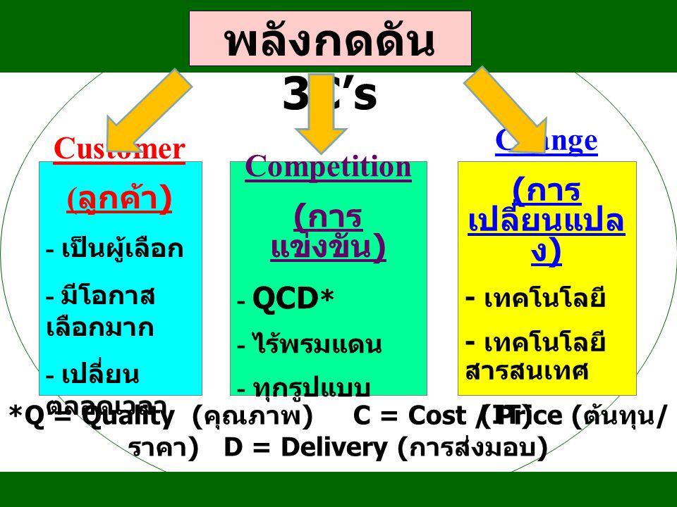 พลังกดดัน 3C's Customer Competition Change (ลูกค้า) (การแข่งขัน)