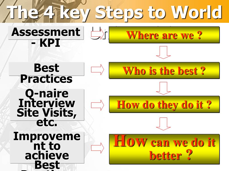 The 4 key Steps to World Class Universities Improvement to achieve