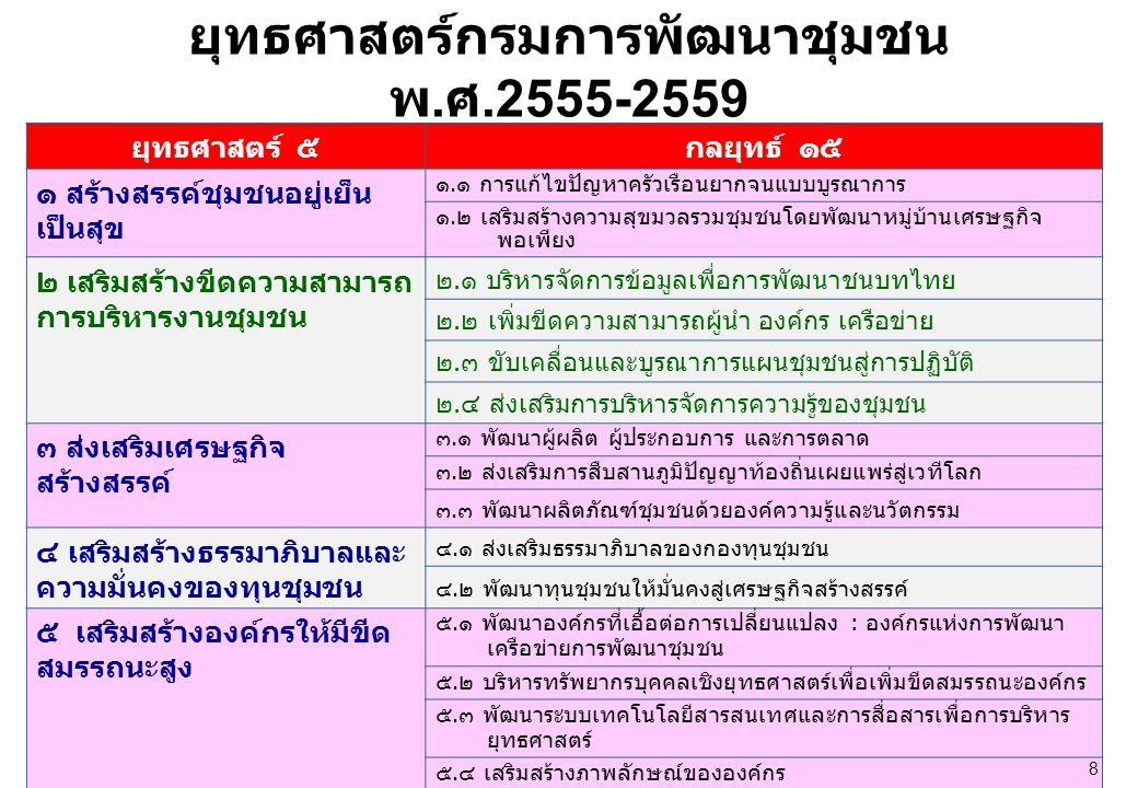 ยุทธศาสตร์กรมการพัฒนาชุมชน พ.ศ.2555-2559