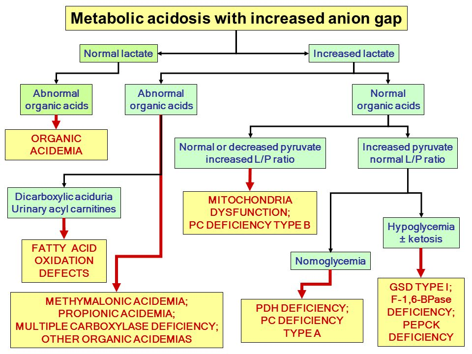 Metabolic acidosis with increased anion gap
