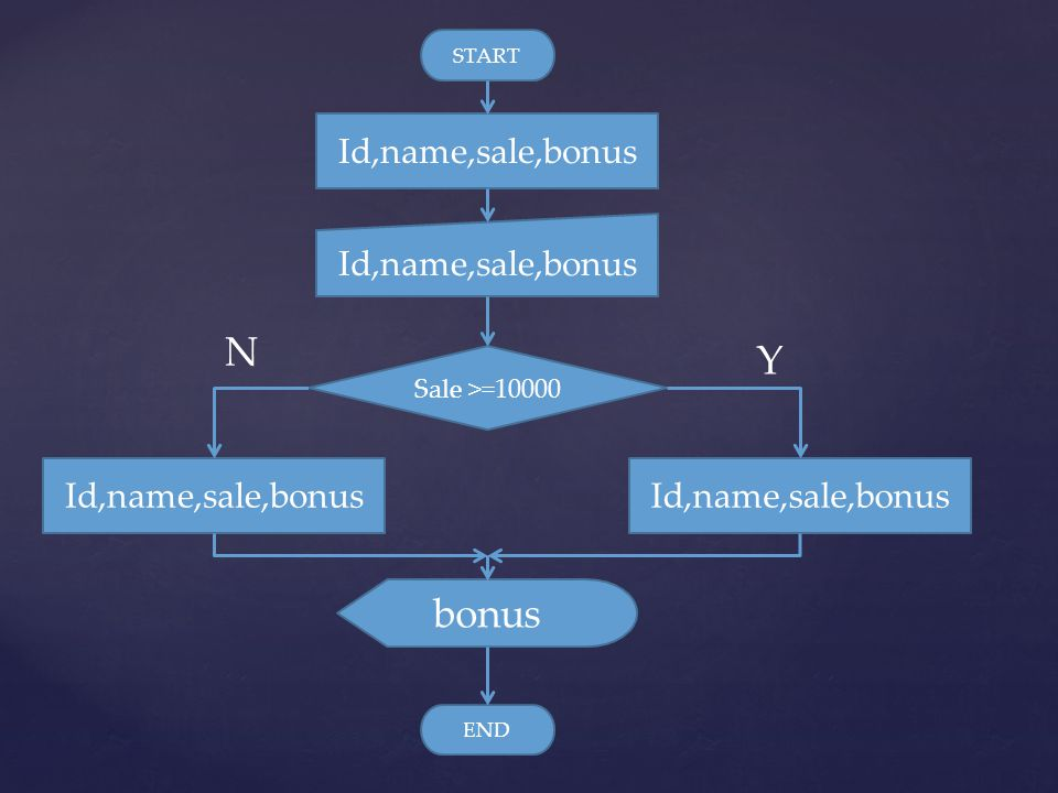 N Y bonus Id,name,sale,bonus Id,name,sale,bonus Id,name,sale,bonus