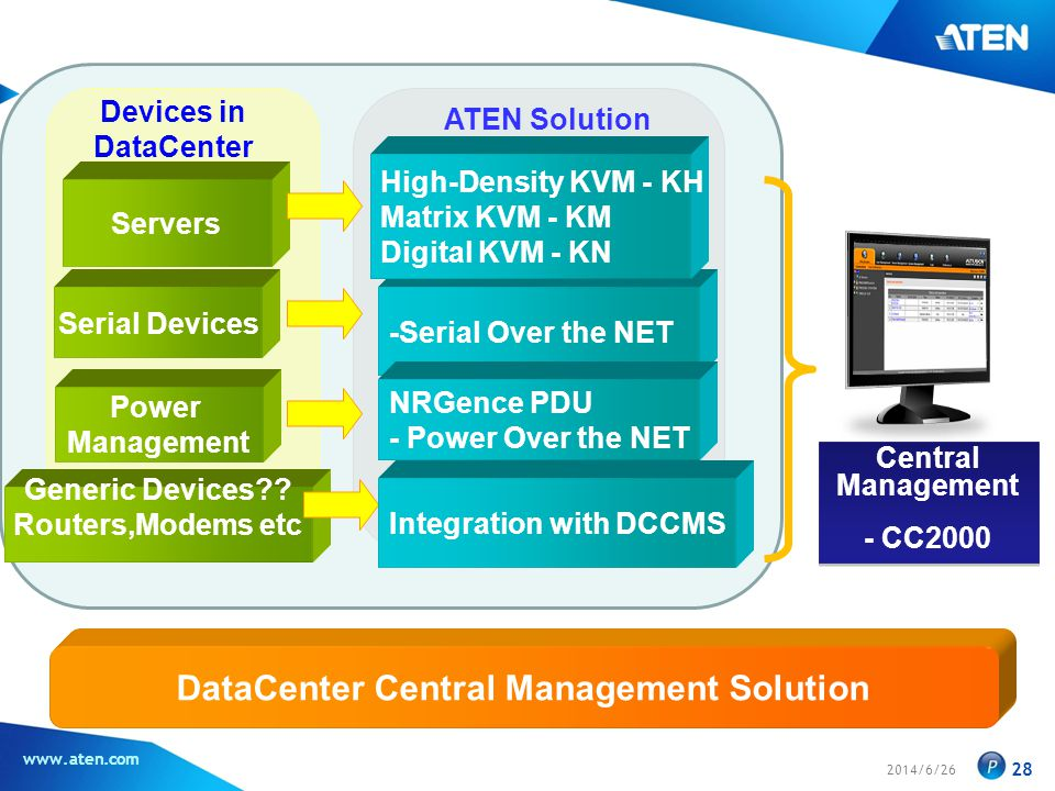 DataCenter Central Management Solution
