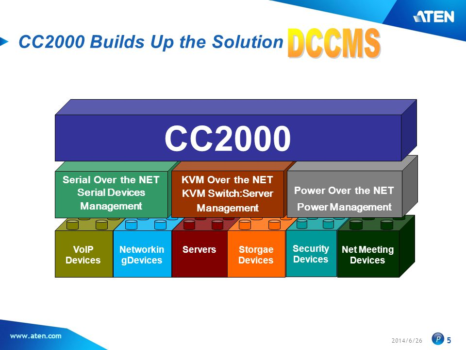 CC2000 Builds Up the Solution