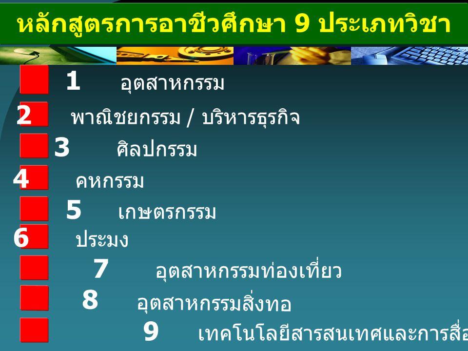 หลักสูตรการอาชีวศึกษา 9 ประเภทวิชา