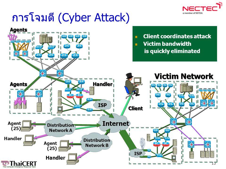 การโจมตี (Cyber Attack)