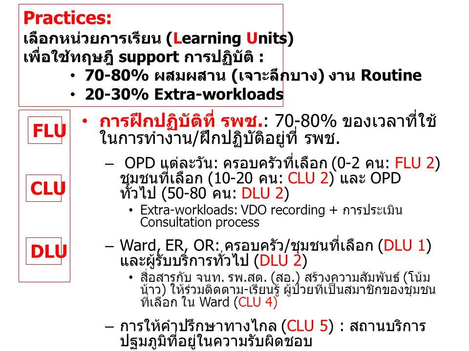 Practices: เลือกหน่วยการเรียน (Learning Units) เพื่อใช้ทฤษฎี support การปฏิบัติ : 70-80% ผสมผสาน (เจาะลึกบาง) งาน Routine.
