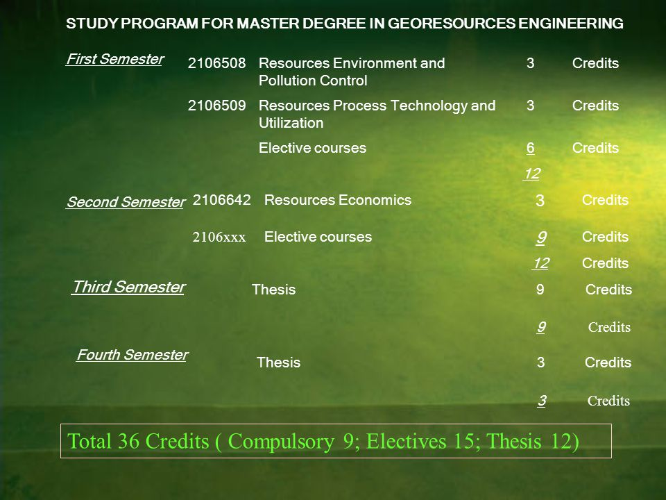 Total 36 Credits ( Compulsory 9; Electives 15; Thesis 12)
