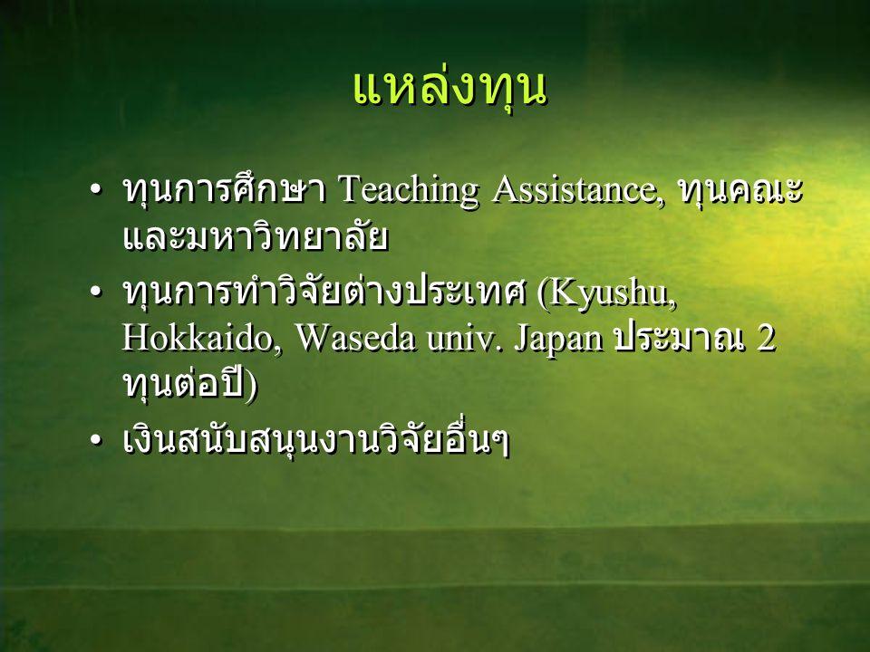 แหล่งทุน ทุนการศึกษา Teaching Assistance, ทุนคณะและมหาวิทยาลัย