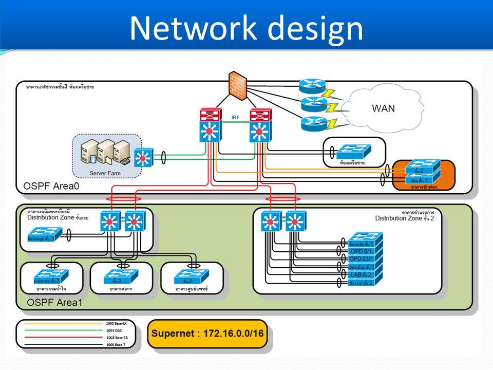 Network design Firewell ป้องกันระบบผู้บุกรุก แล้วมี Core switch ตัวควบคุม การส่งข้อมูล.