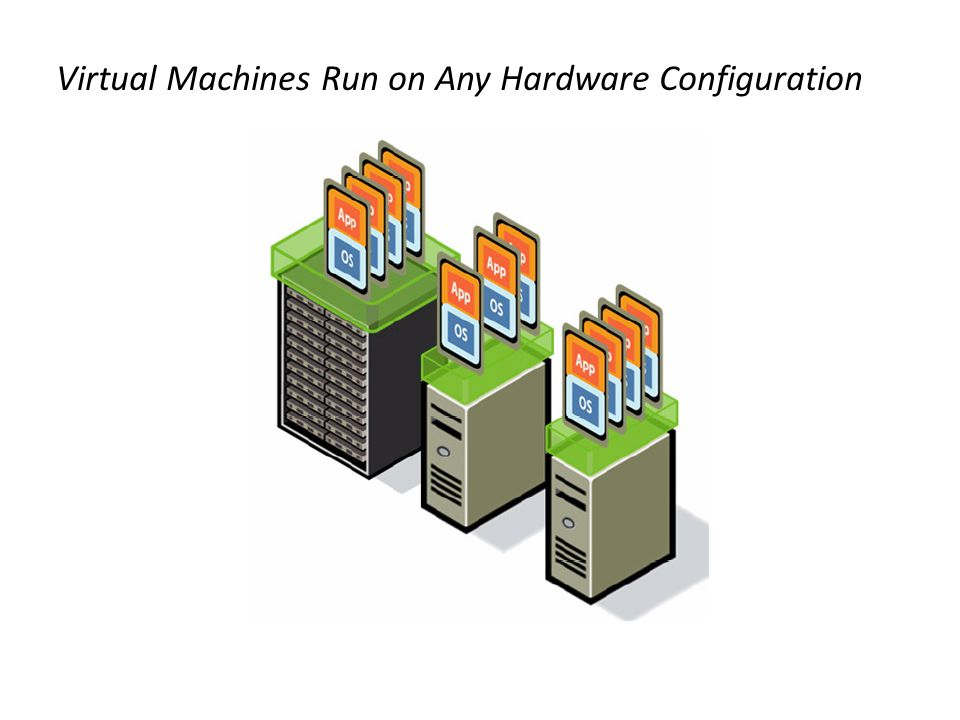 Virtual Machines Run on Any Hardware Configuration
