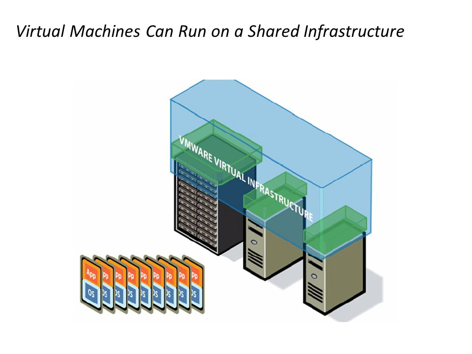 Virtual Machines Can Run on a Shared Infrastructure
