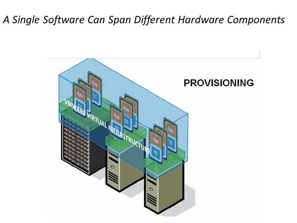 A Single Software Can Span Different Hardware Components