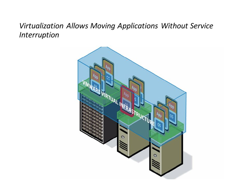 Virtualization Allows Moving Applications Without Service Interruption