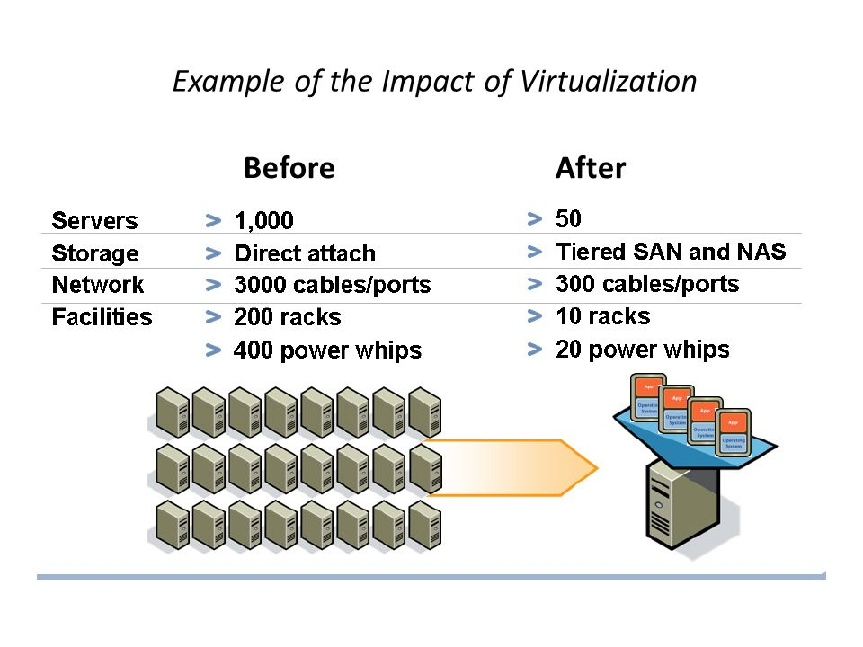 Example of the Impact of Virtualization