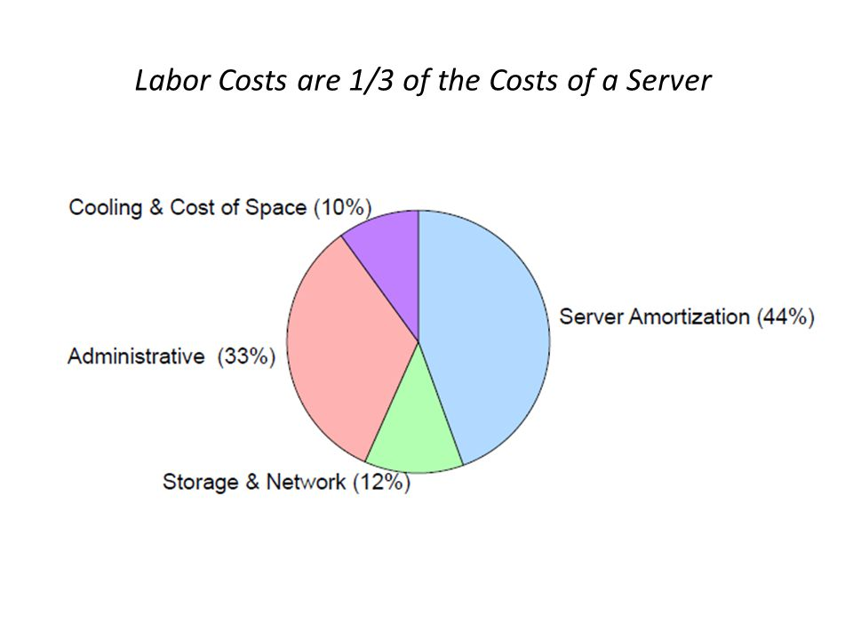 Labor Costs are 1/3 of the Costs of a Server