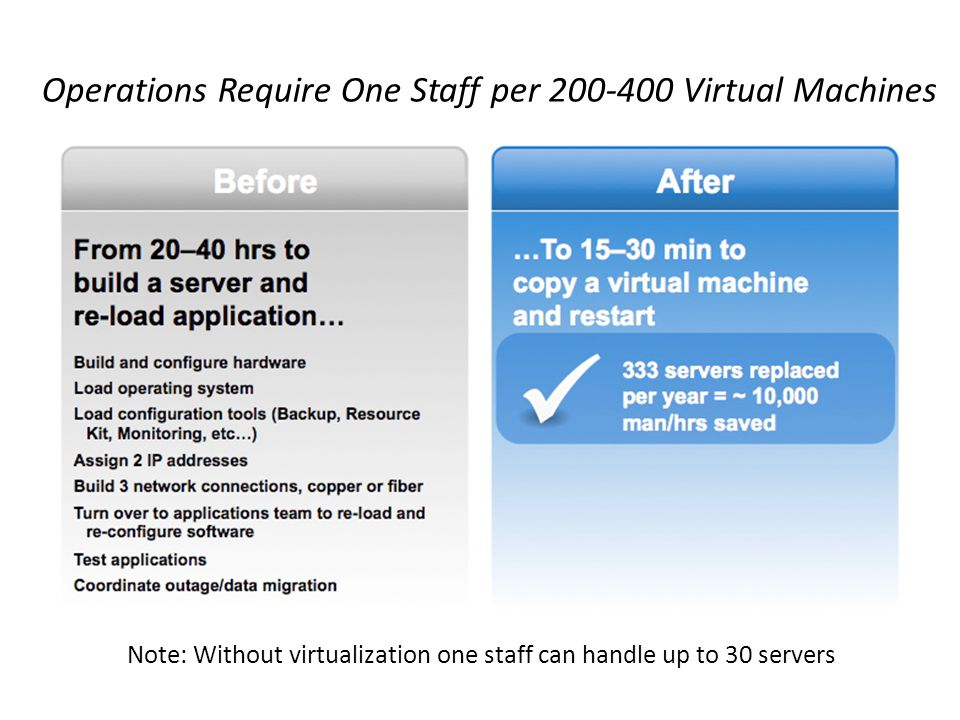 Operations Require One Staff per 200-400 Virtual Machines