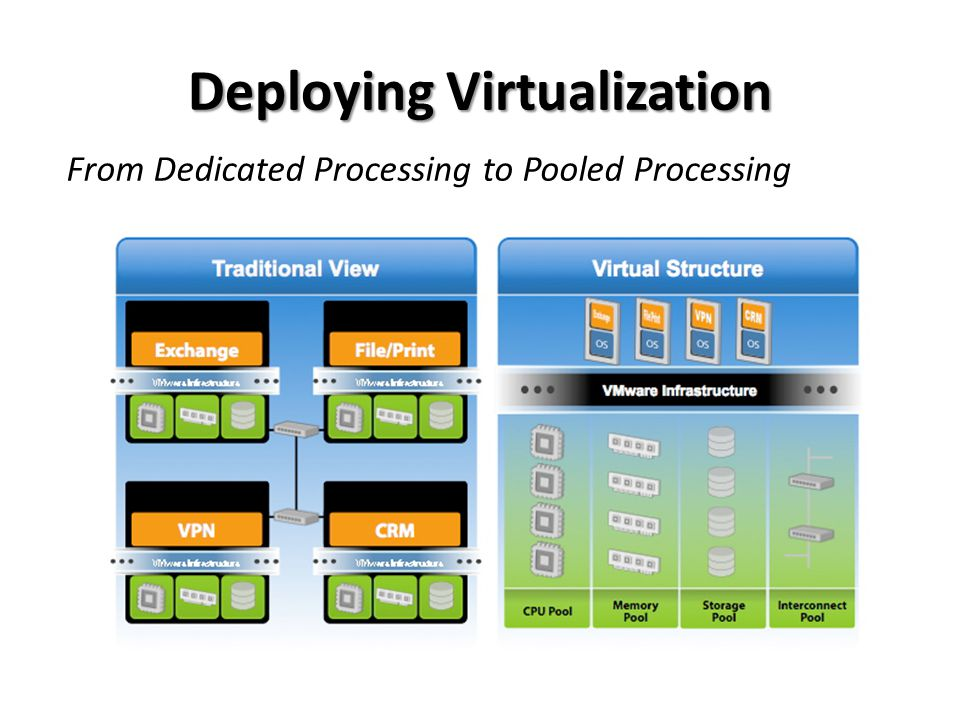 Deploying Virtualization