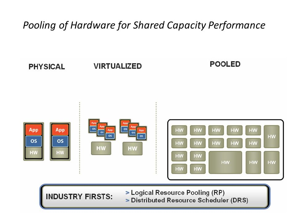 Pooling of Hardware for Shared Capacity Performance