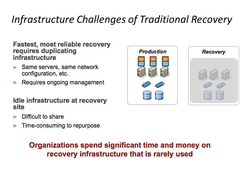 Infrastructure Challenges of Traditional Recovery
