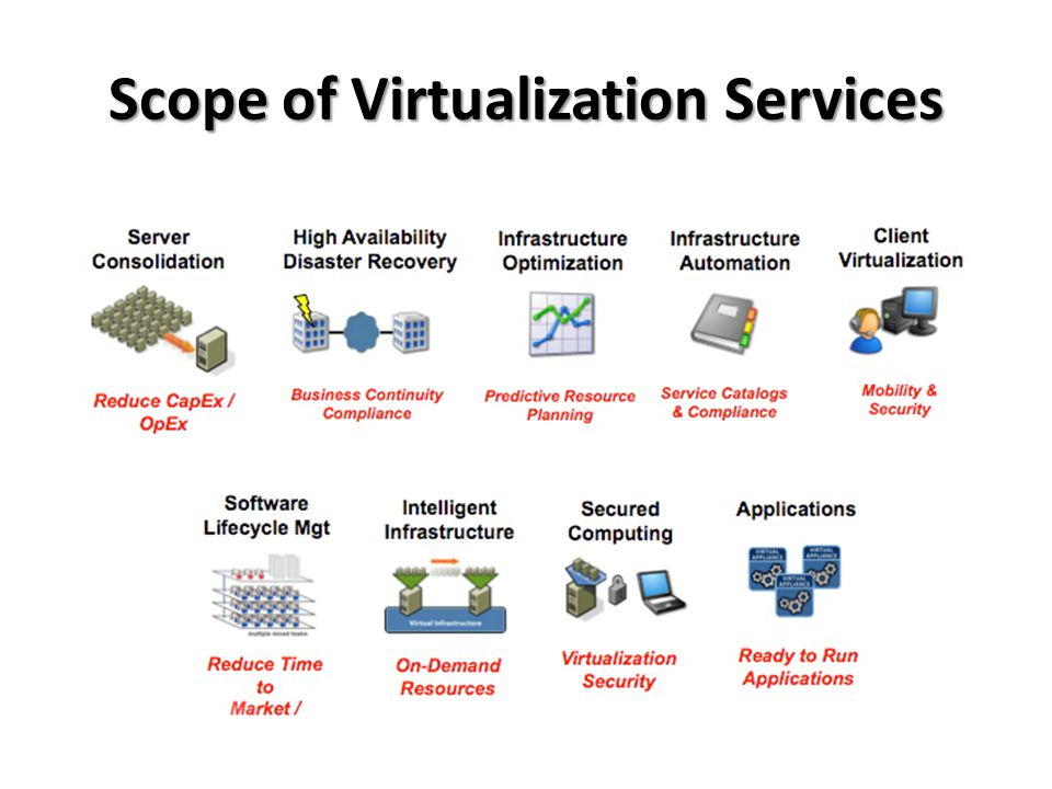 Scope of Virtualization Services