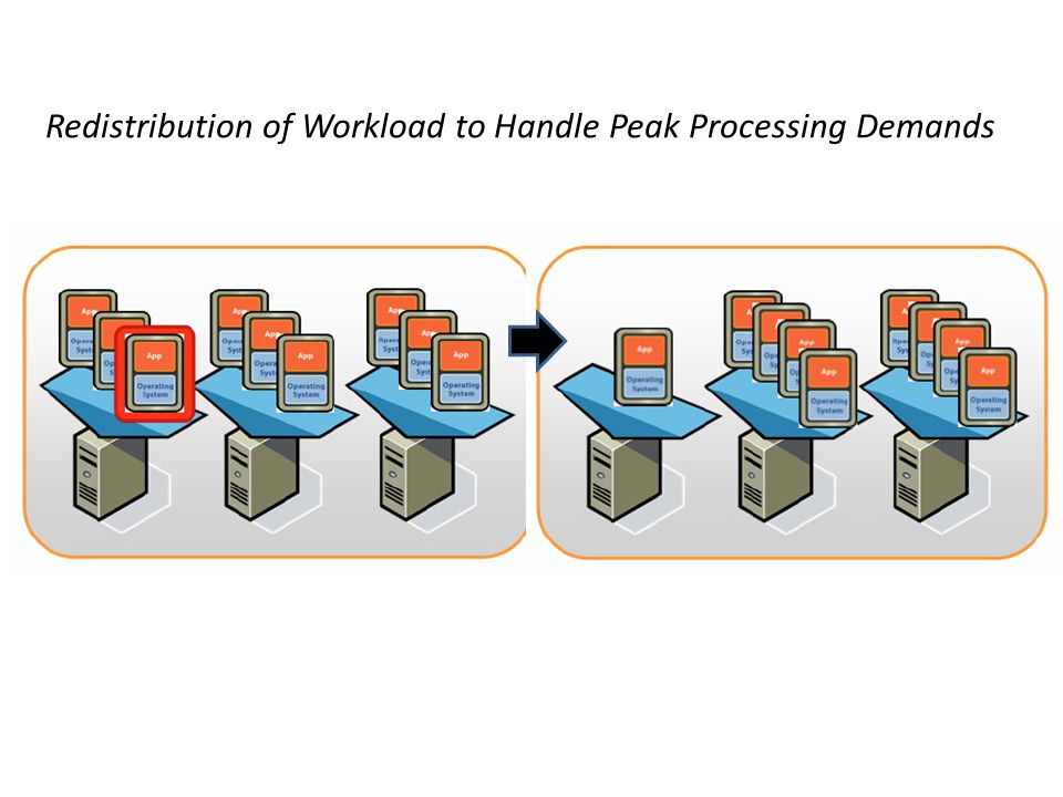 Redistribution of Workload to Handle Peak Processing Demands