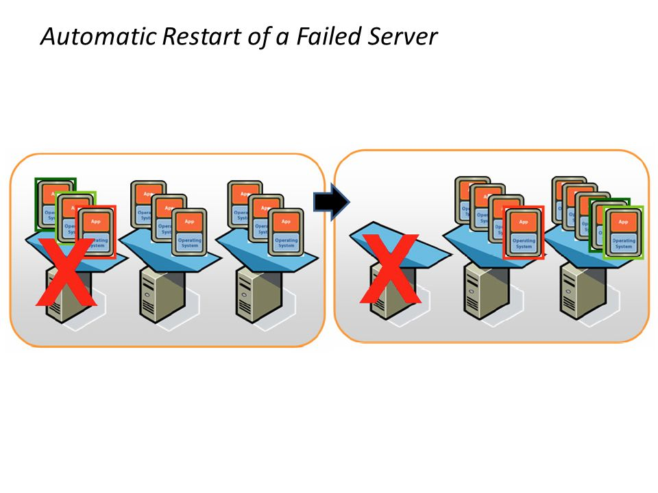 Automatic Restart of a Failed Server
