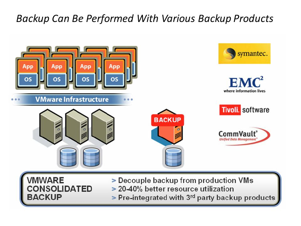 Backup Can Be Performed With Various Backup Products