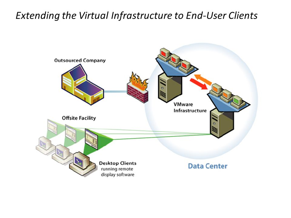 Extending the Virtual Infrastructure to End-User Clients