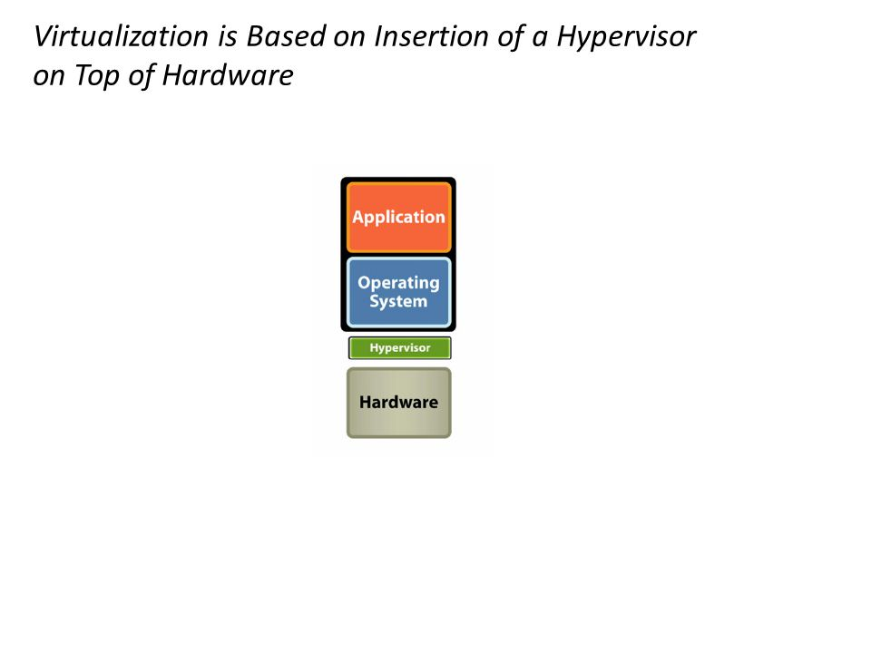 Virtualization is Based on Insertion of a Hypervisor on Top of Hardware