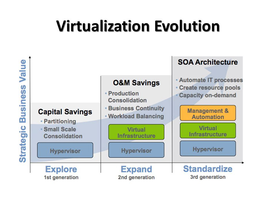 Virtualization Evolution