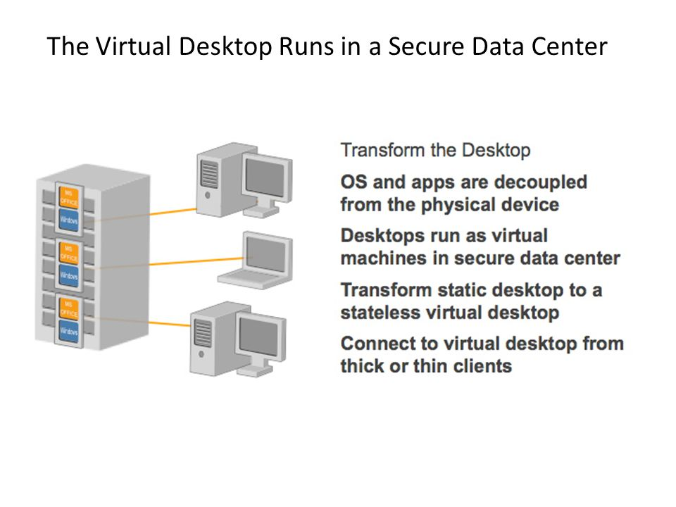 The Virtual Desktop Runs in a Secure Data Center