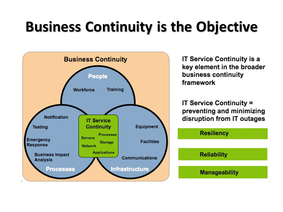 Business Continuity is the Objective