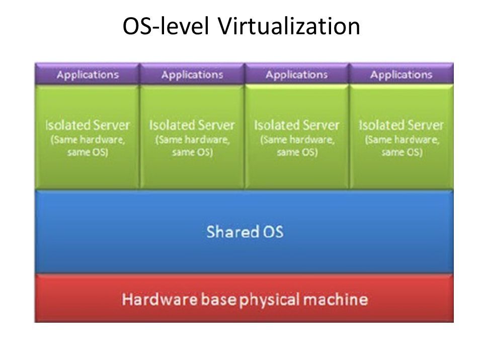 OS-level Virtualization