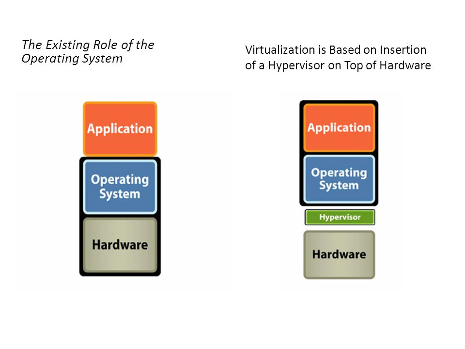 The Existing Role of the Operating System