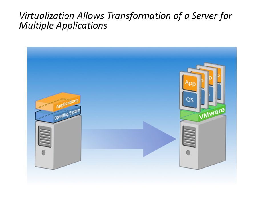 Virtualization Allows Transformation of a Server for Multiple Applications