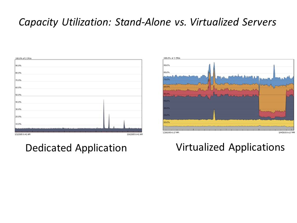 Capacity Utilization: Stand-Alone vs. Virtualized Servers