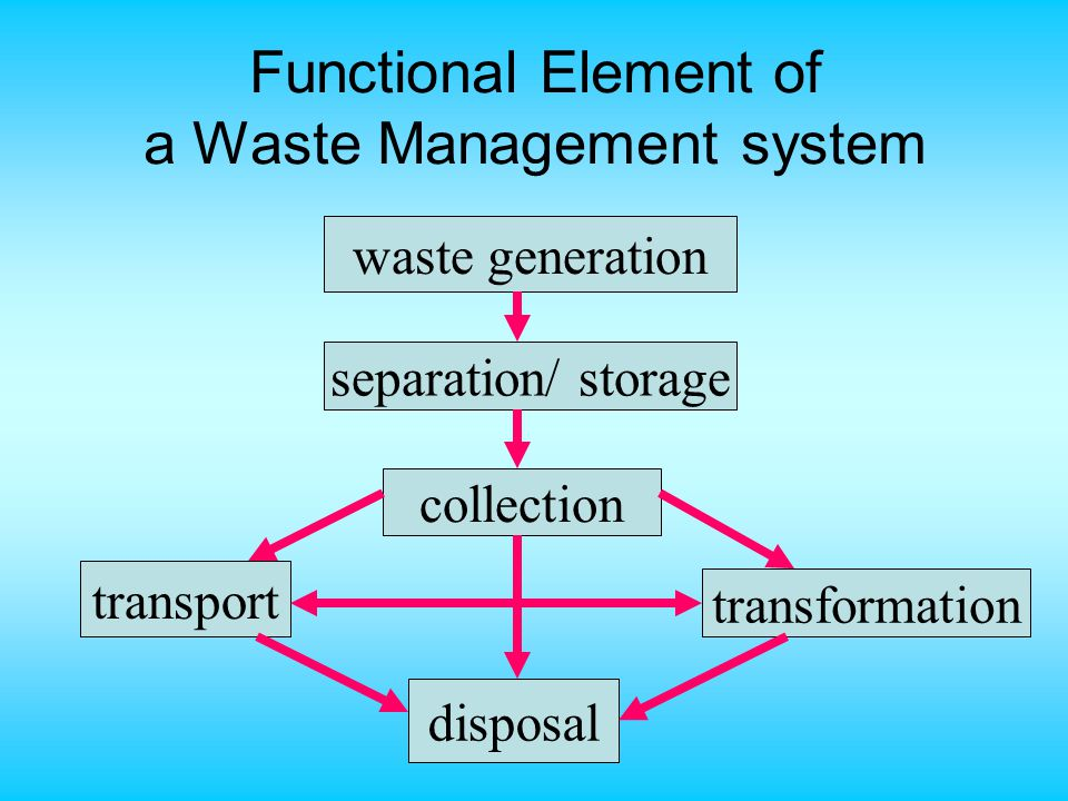 Functional Element of a Waste Management system