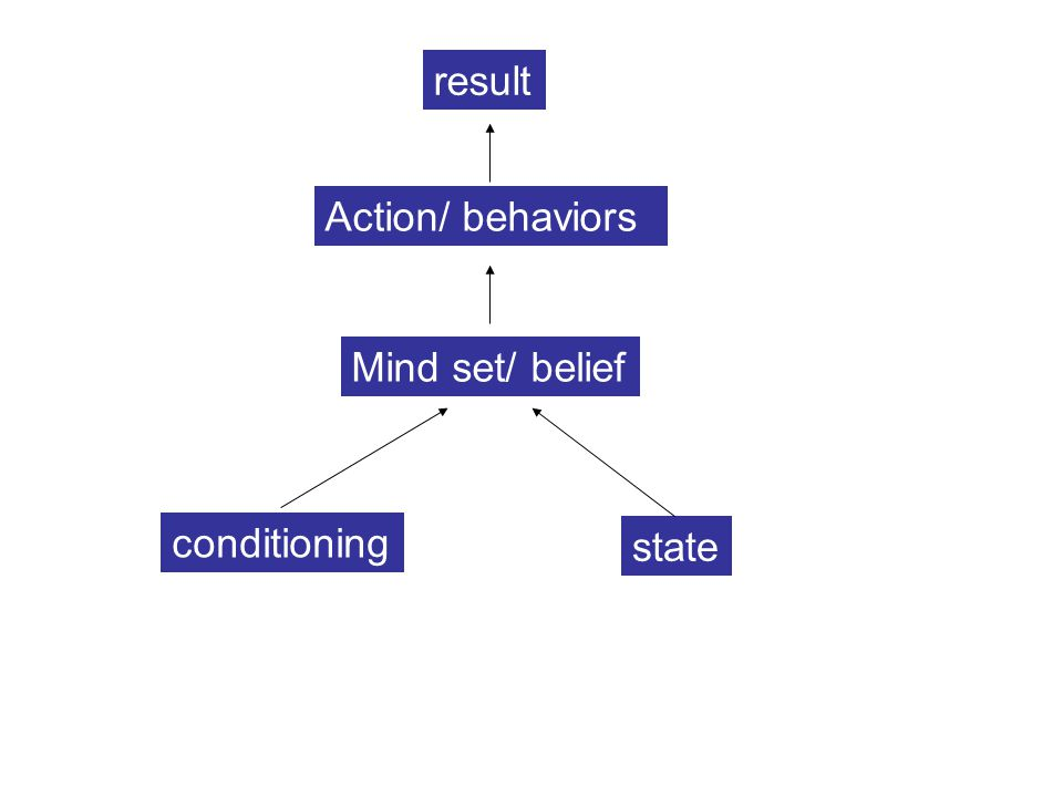 result Action/ behaviors Mind set/ belief conditioning state